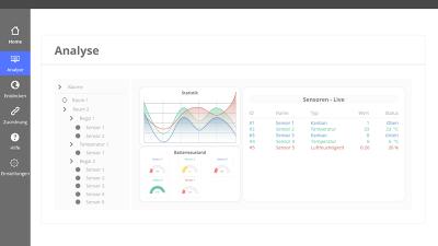 Inwerken und NDSU 2019: Beispiel Screenshot 2: Visualisierung durch Live Charts