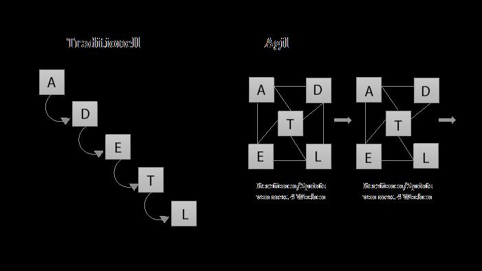 Projektzyklus