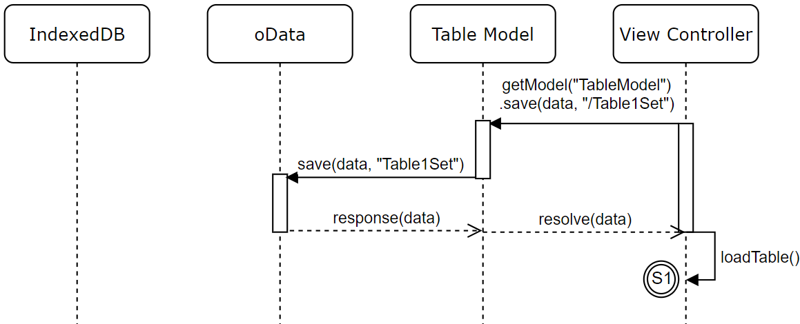 Get Model save data response