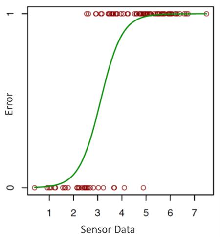 Error Sensor Data Curve