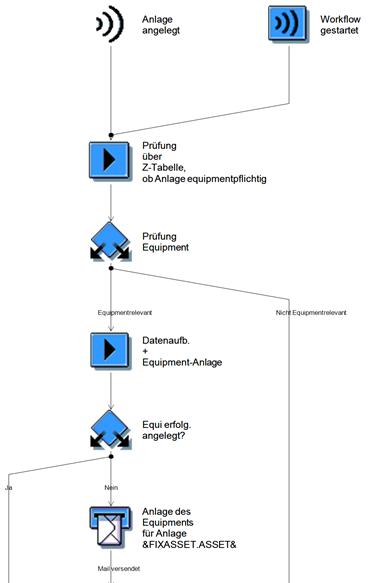 Beispielworkflow SAP Business