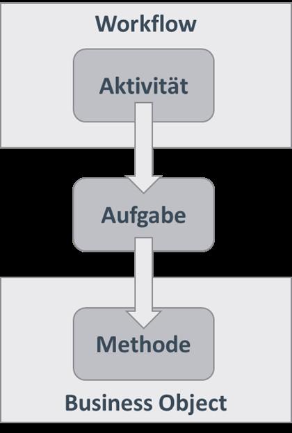 Hierarchie von Aktivität, Aufgabe und Methode